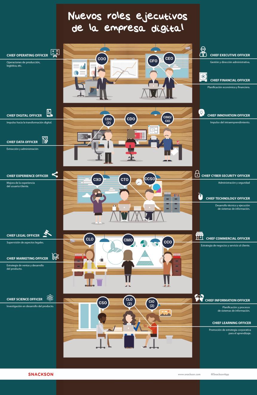 Nuevos roles ejecutivos de la empresa digital