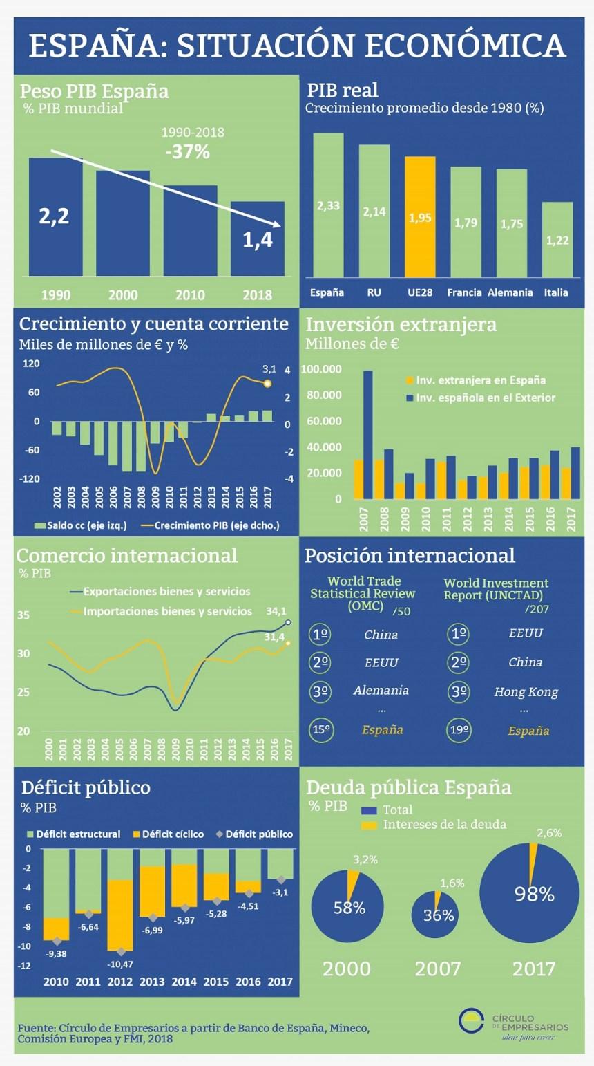 España: situación económica