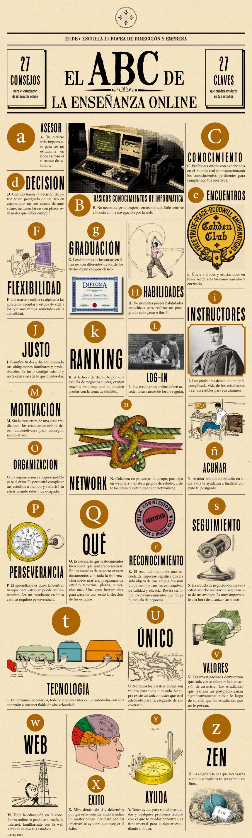 ABC de la Enseñanza Online