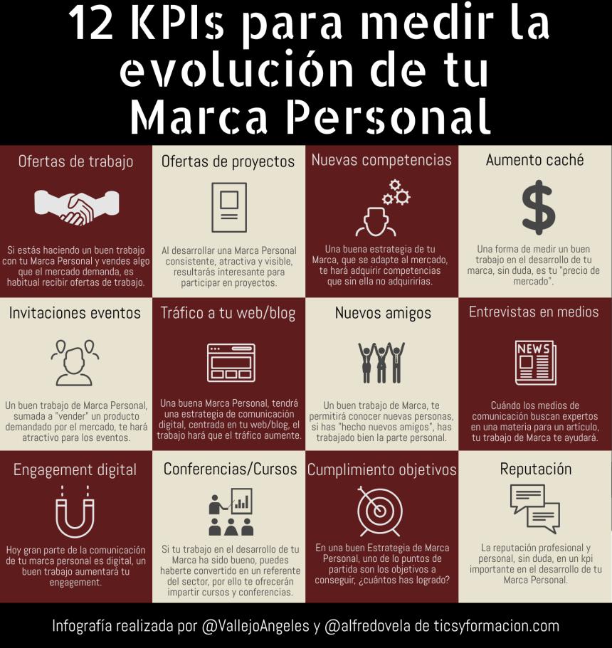 12 KPIs para medir la evolución de tu Marca Personal