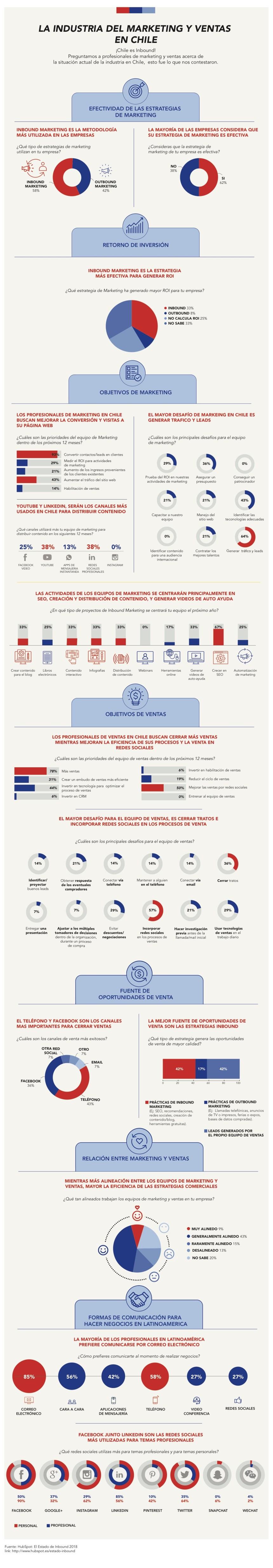 La industria del marketing y ventas en Chile