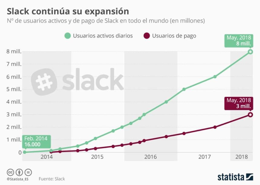Evolución de los usuarios de Slack
