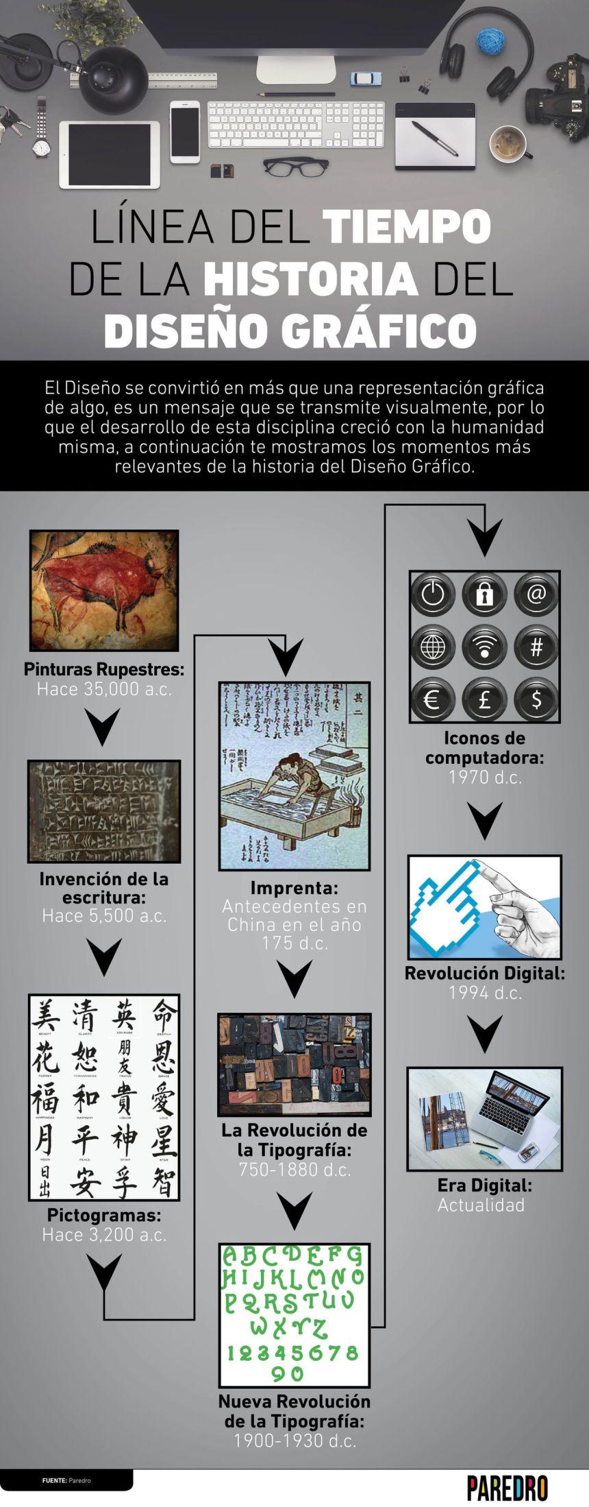 Línea de tiempo de la historia del diseño gráfico