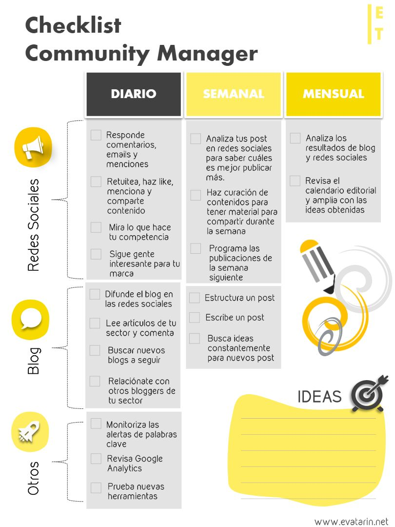 Checklist para el Community Manager