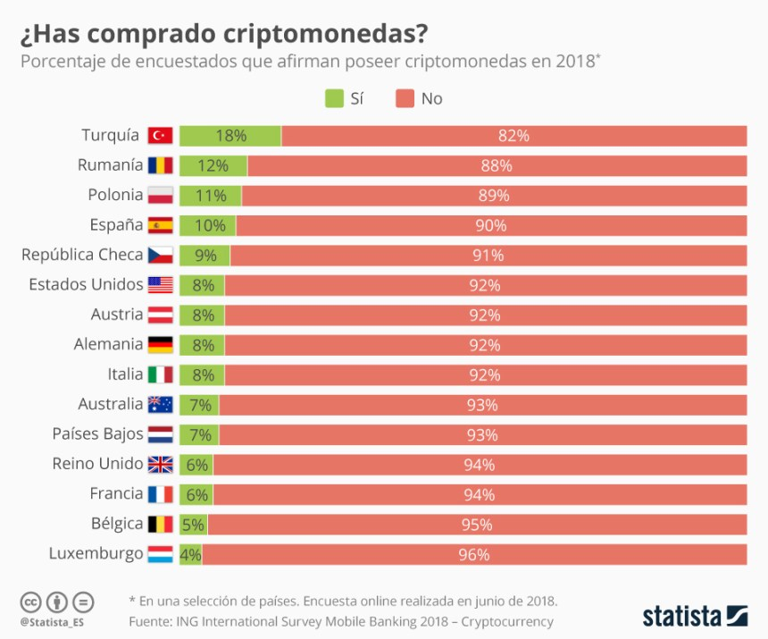 Qué porcentaje de la población tiene criptomonedas
