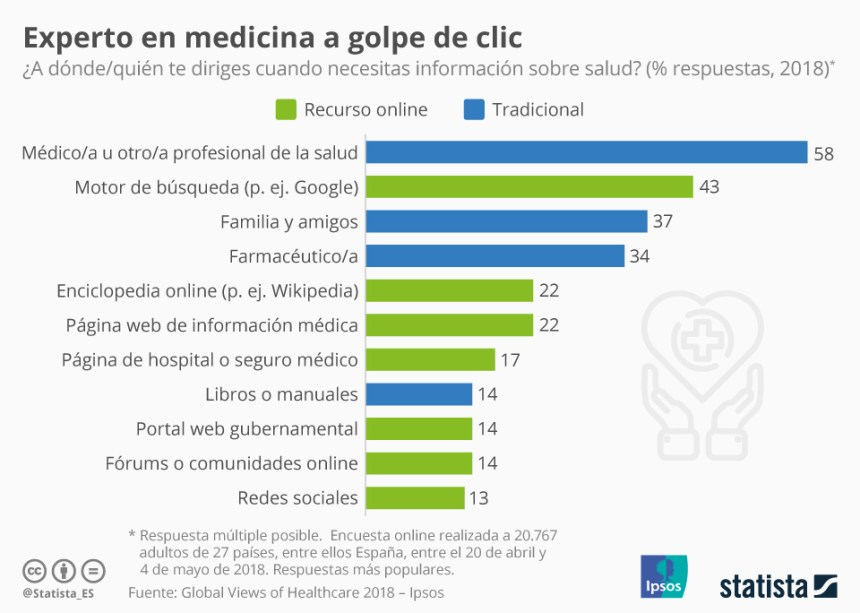 Dónde nos informamos sobre temas de salud