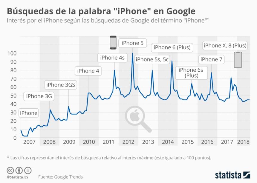 """Evolución de las búsquedas de la palabra """"iPhone"""" en Google"""