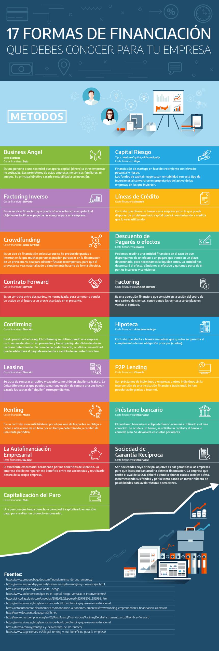 17 formas de financiación para tu empresa