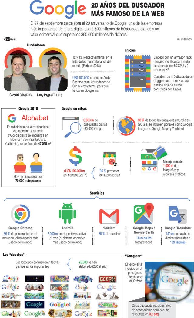 https://fuentesconfiables.com/2018/09/28/infografia-el-mundo-celebra-los-20-anos-de-google/