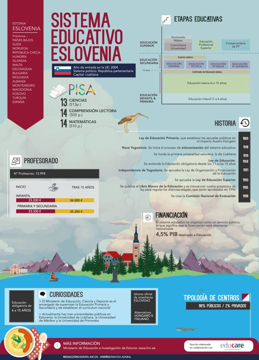 Sistema educativo de Eslovenia