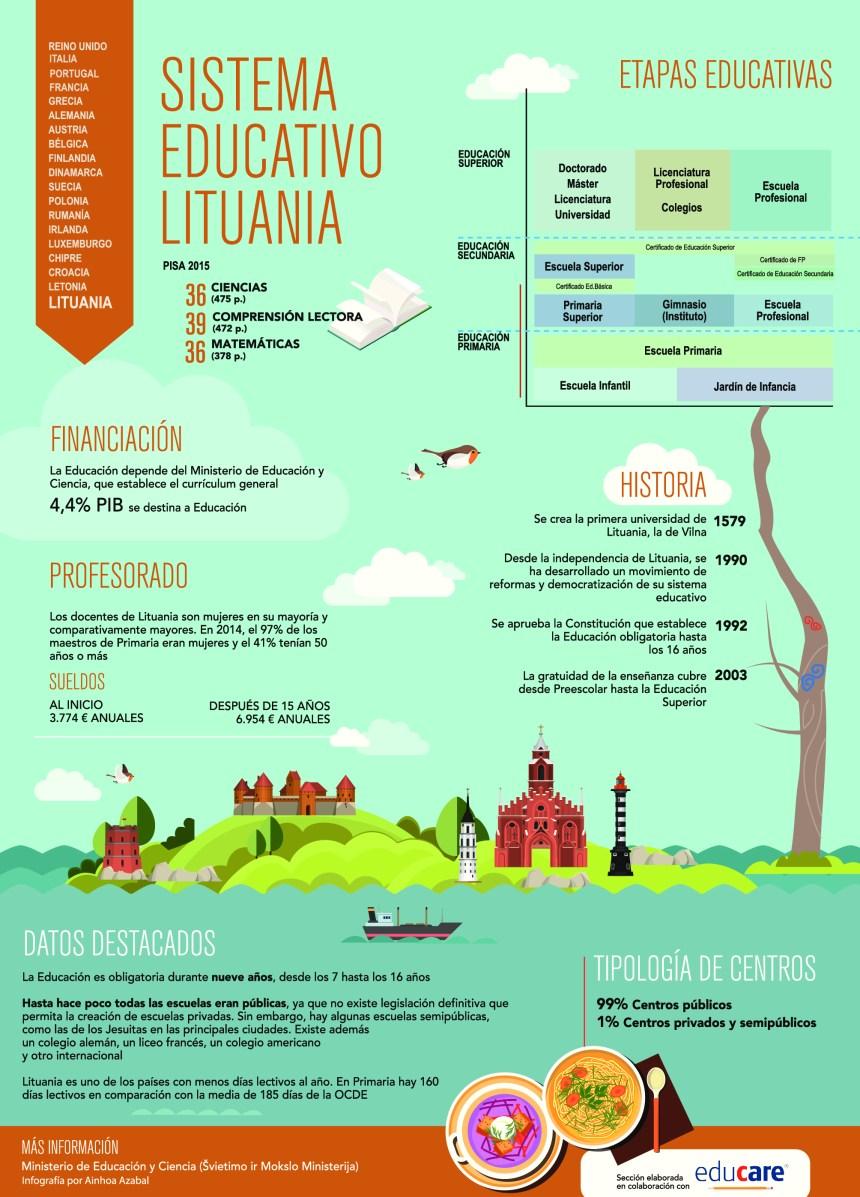 Sistema educativo de Lituania