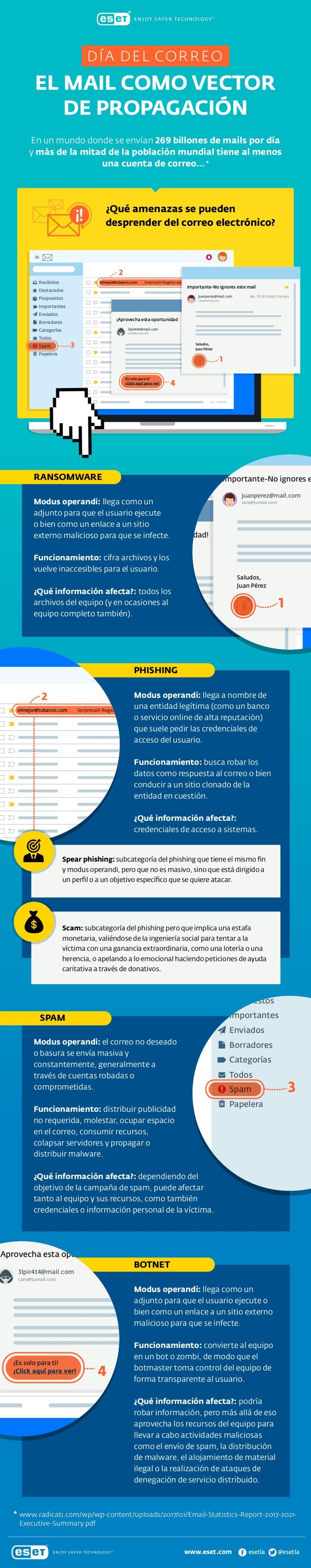 El correo electrónico como vector de propagación del malware