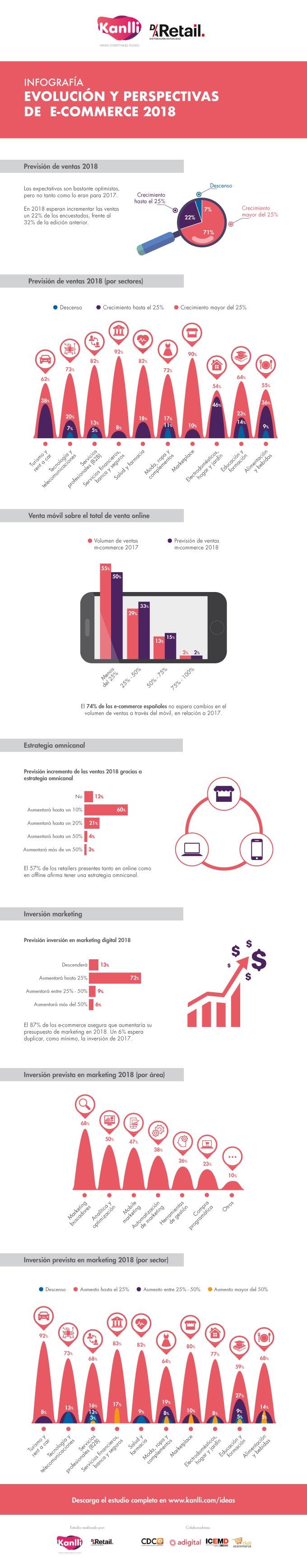 Evolución y perspectivas del Comercio Electrónico en España