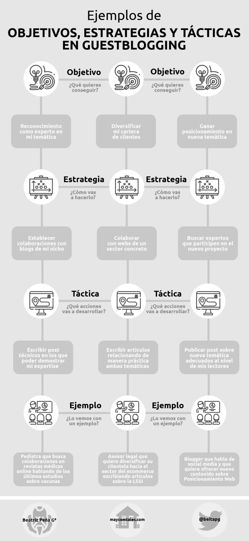 Guestblogging: objetivos, estrategias y tácticas