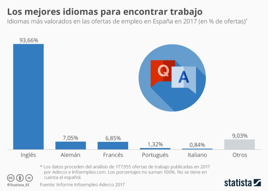Idiomas más solicitados en las ofertas de trabajo en España