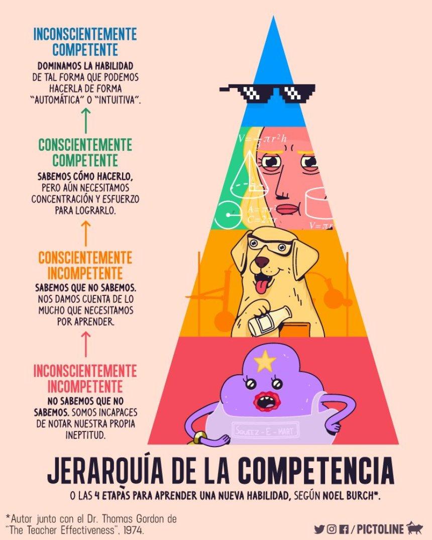 Jerarquía de la competencia (4 etapas para aprender una nueva habilidad)