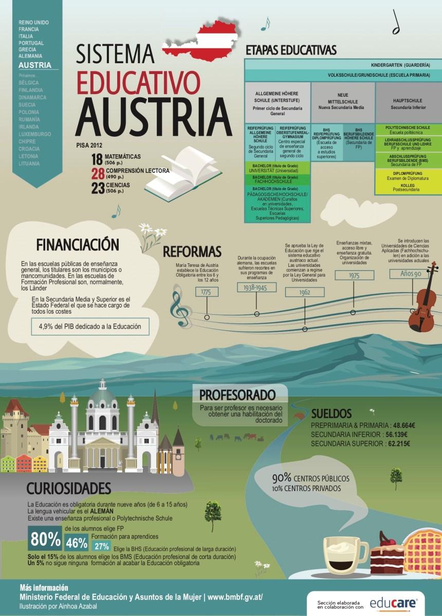 Sistema educativo de Austria