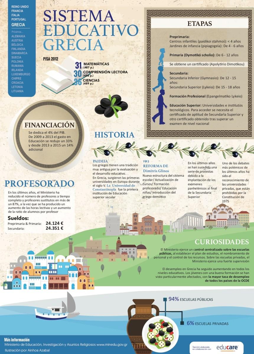 Sistema educativo de Grecia