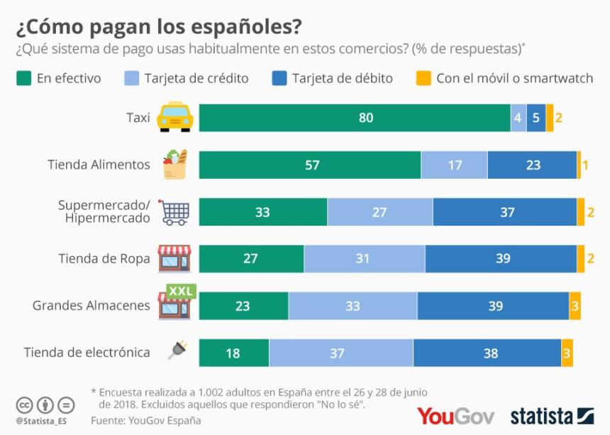 Sistemas de pago más habituales de los españoles