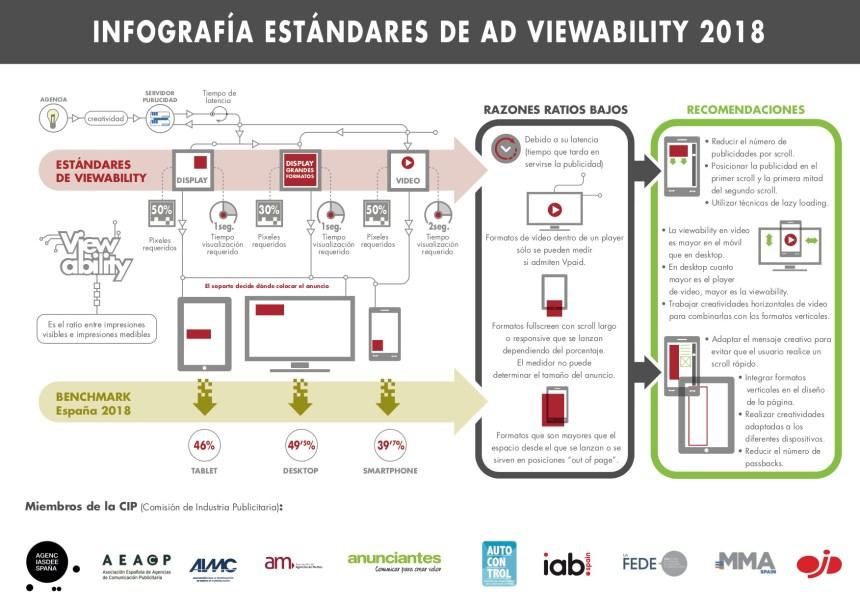 Estándares y Buenas Prácticas de Ad Viewability
