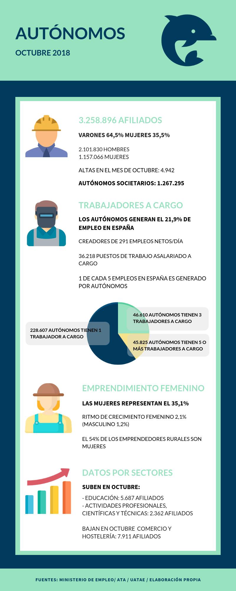 Datos sobre los autónomos en España