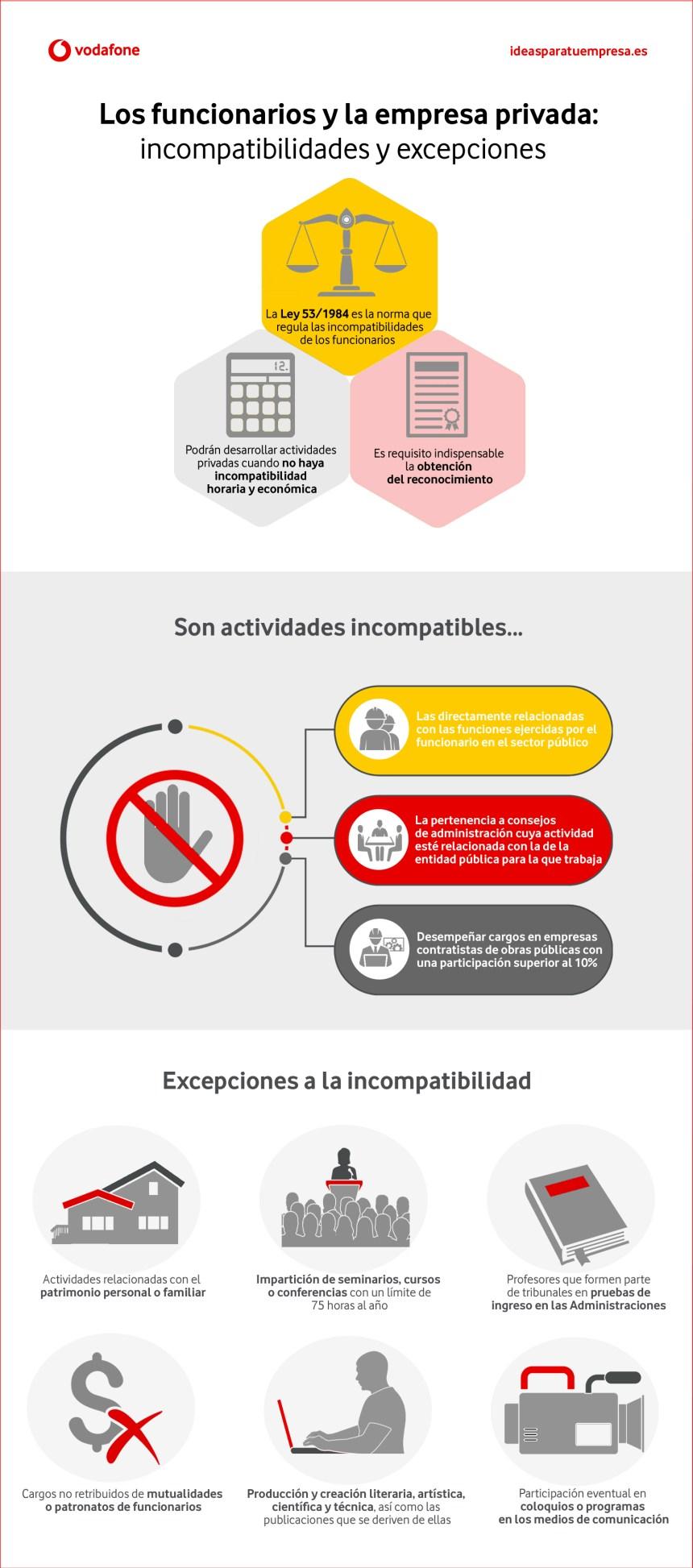 Funcionarios y empresa privada: compatibilidades y excepciones