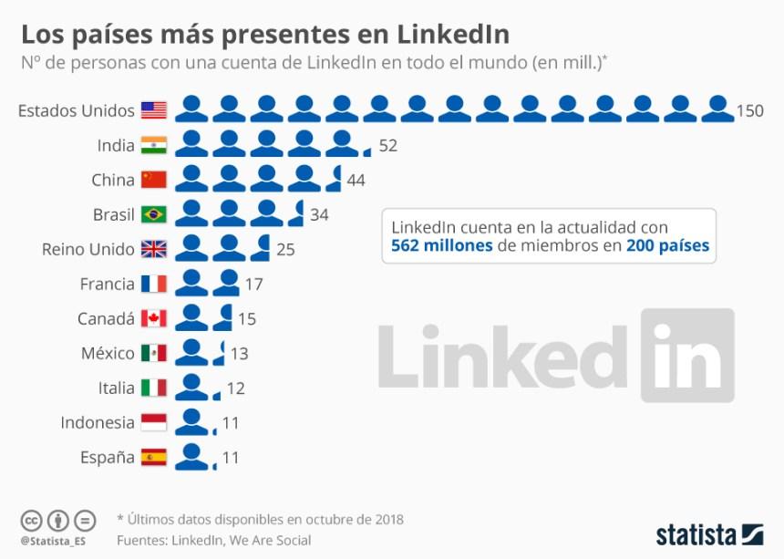 10 países con más usuarios de LinkedIn