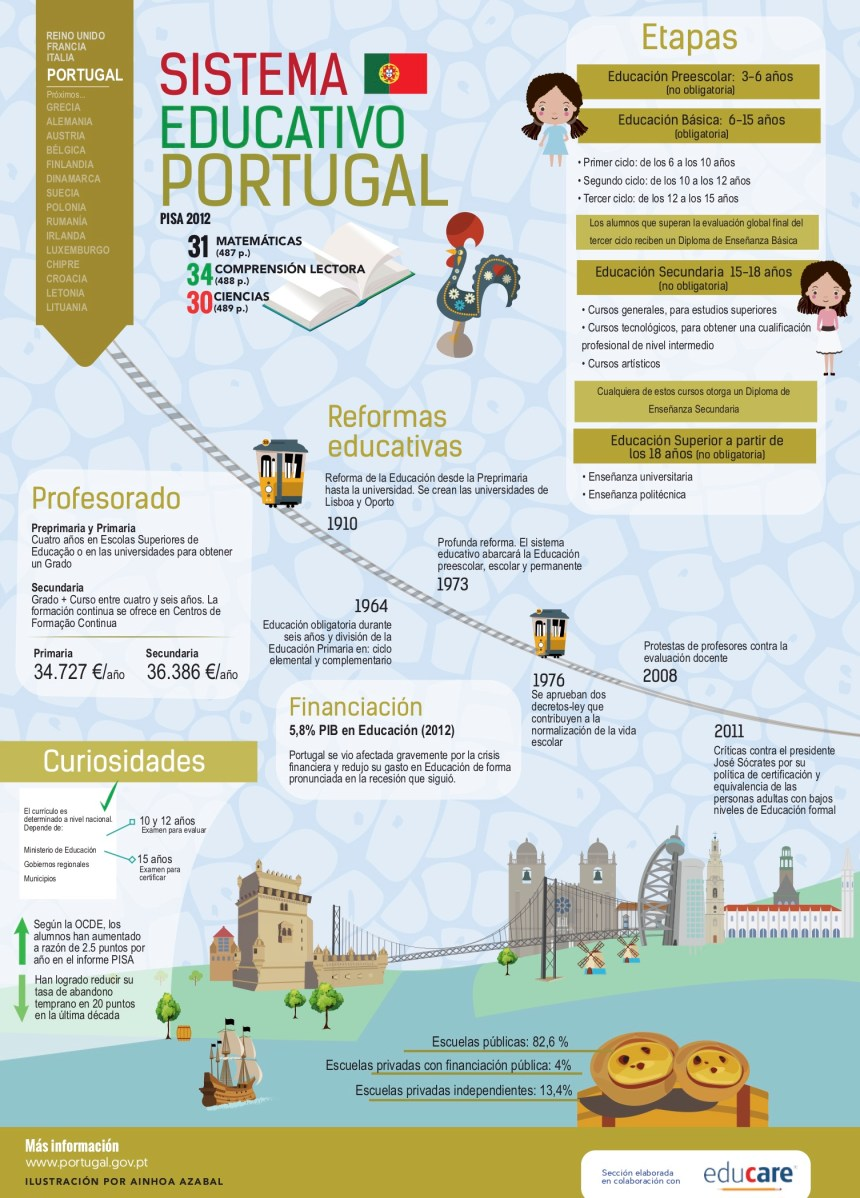 Sistema educativo de Portugal