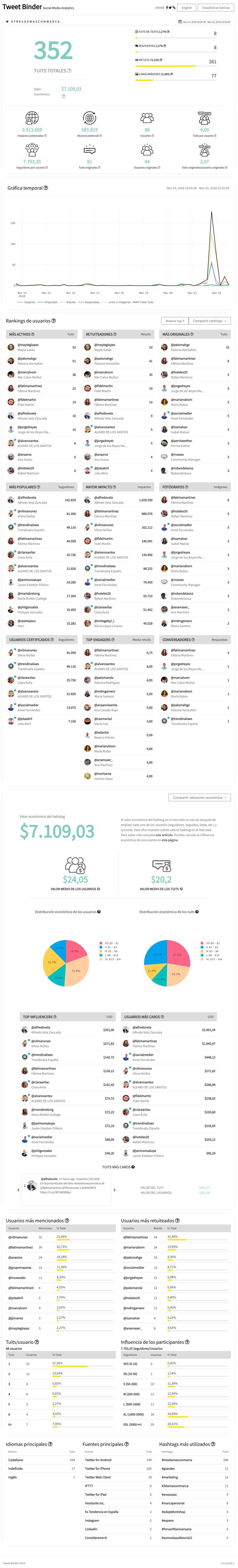 Estadísticas de Twitter de la presentación del libro #TresDamasconMarca