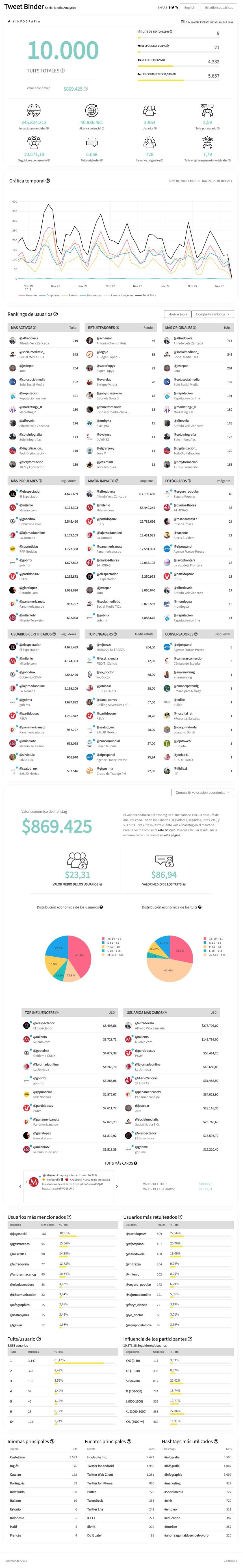 Estadísticas del hashtag #infografia en Twitter