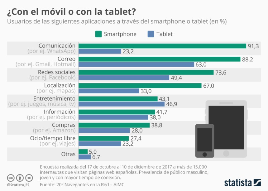 Usos del smartphone vs usos tablet