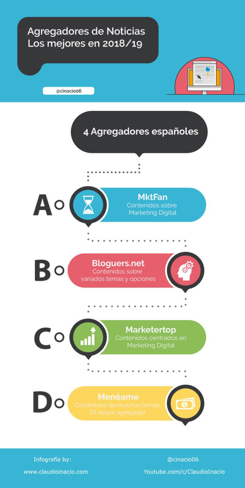 4 agregadores de noticias españoles