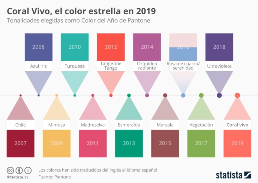 Pantone: color del año 2007-2019
