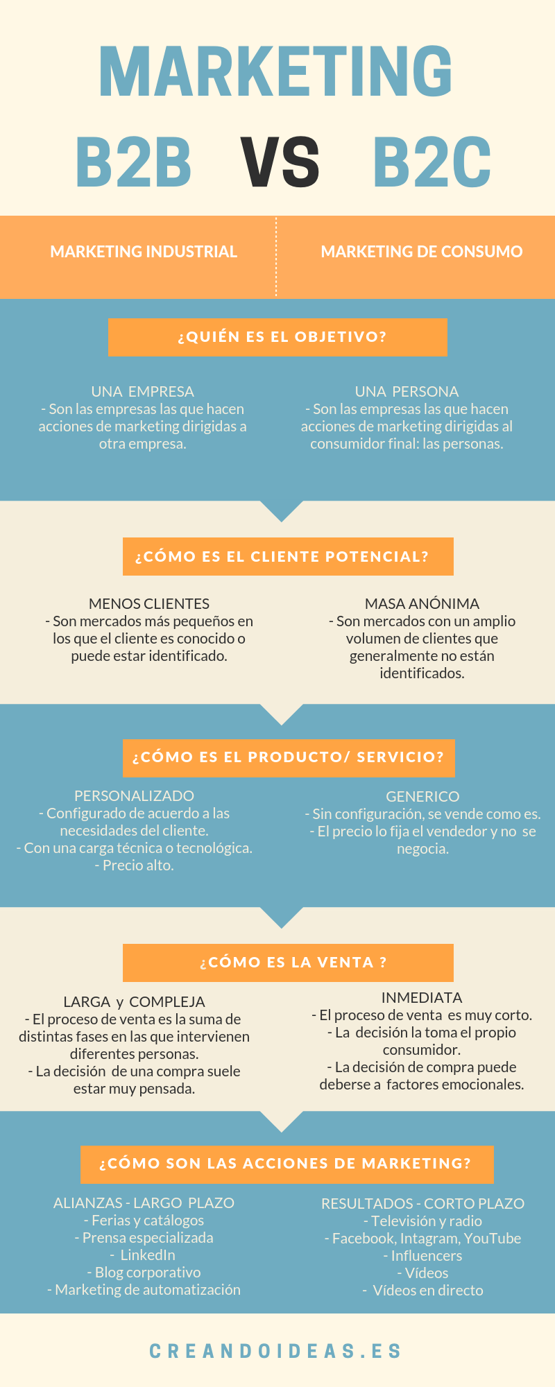 Diferencias entre marketing B2B y marketing B2C