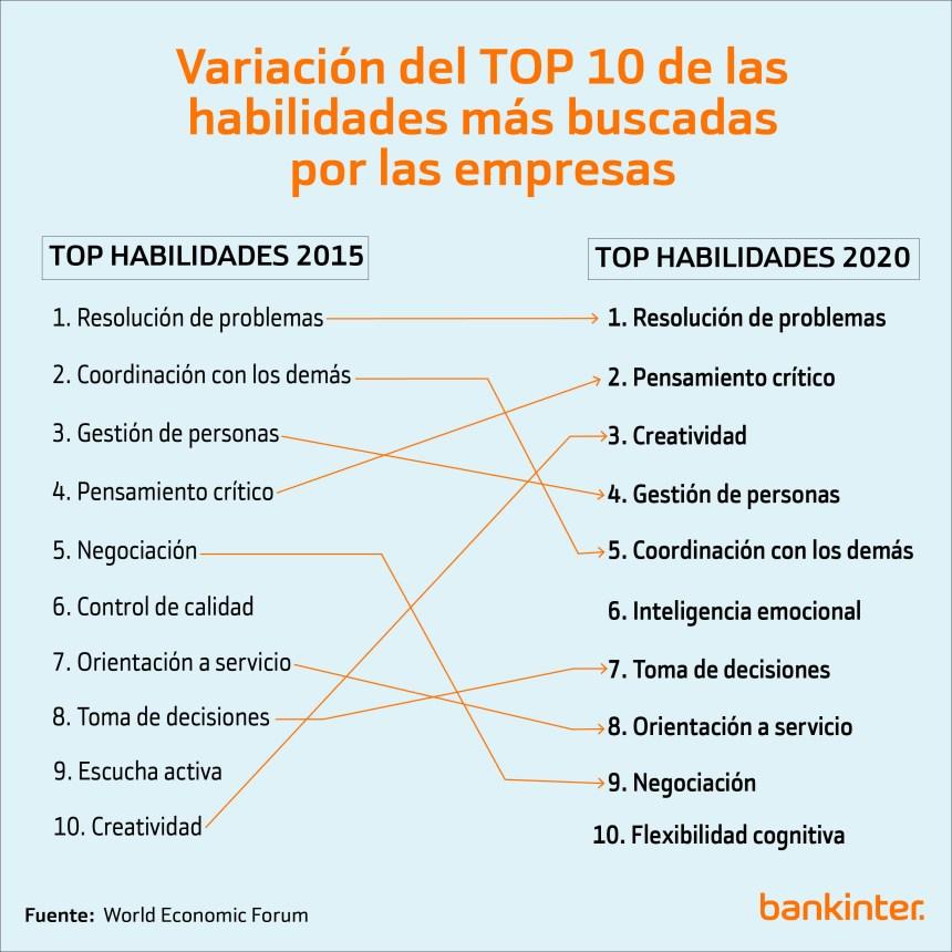 Variación de las 10 habilidades más demandadas por las empresas 2015-2020