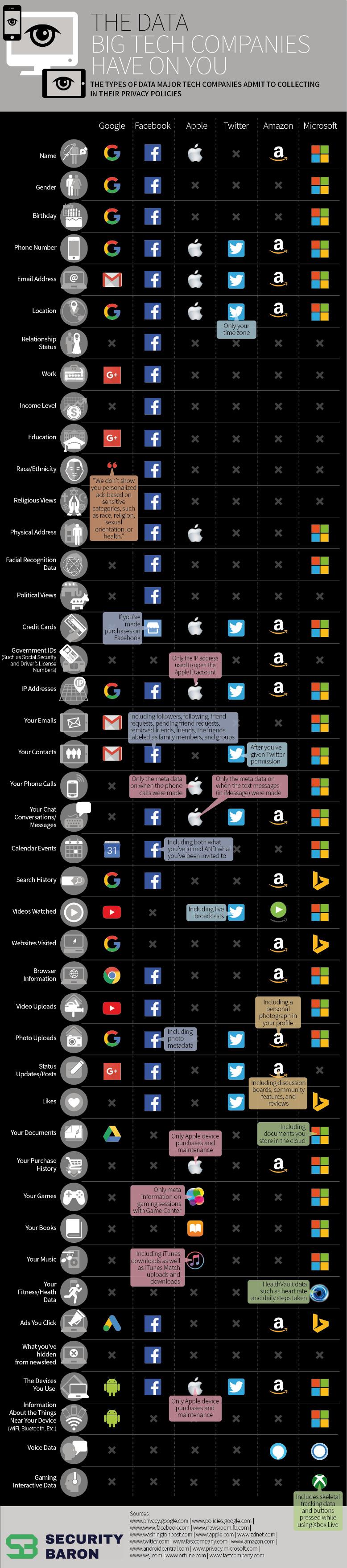 Lo que saben las grandes empresas tecnológicas sobre ti