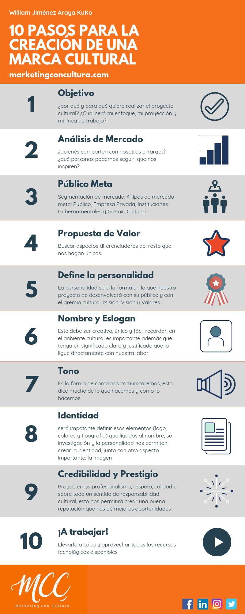 10 pasos para crear una Marca Cultural