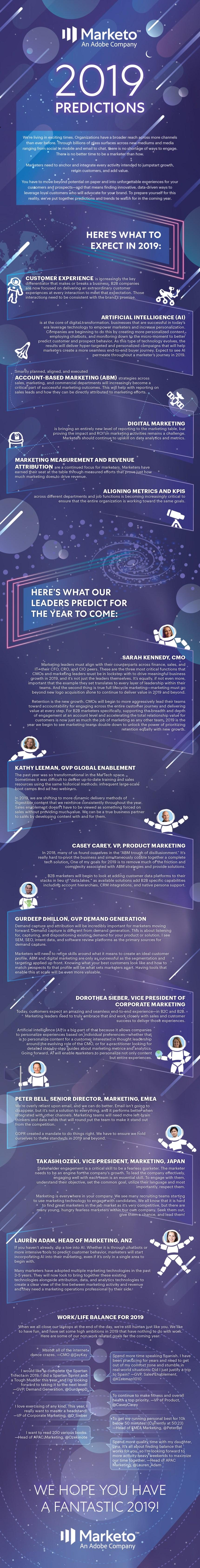 Predicciones sobre marketing para 2019