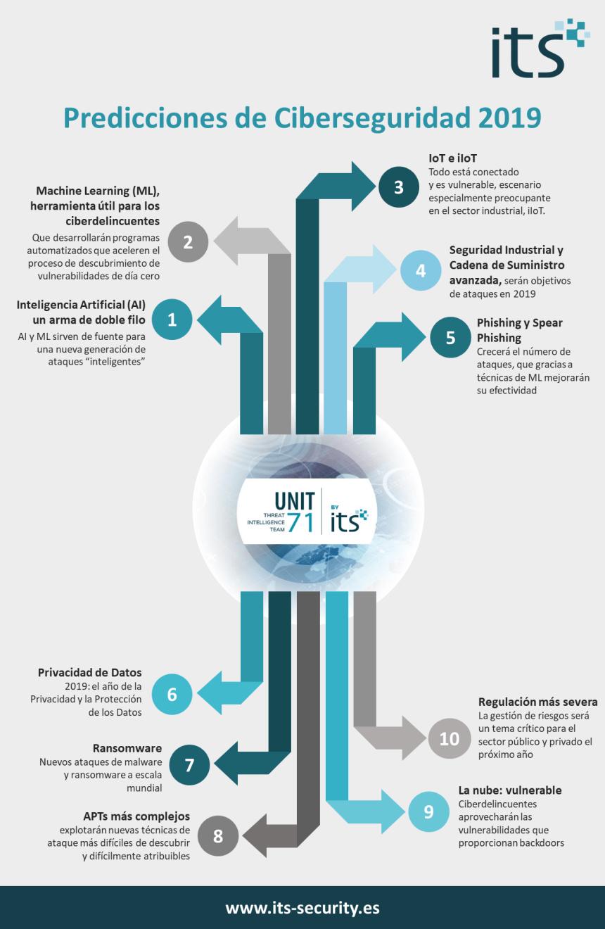 https://www.its-security.es/infografia-10-predicciones-de-its-sobre-ciberseguridad-en-2019/