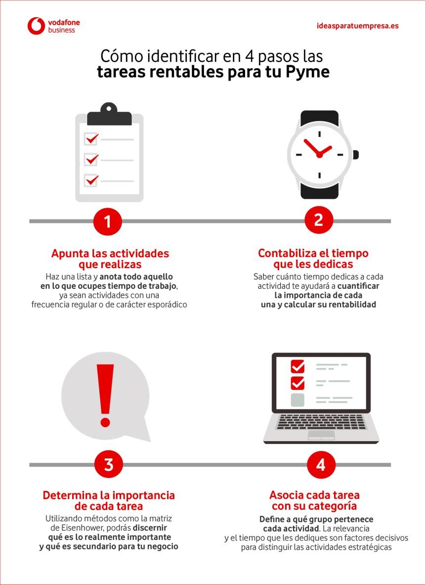4 pasos para identificas las Tarea Rentable en tu empresa