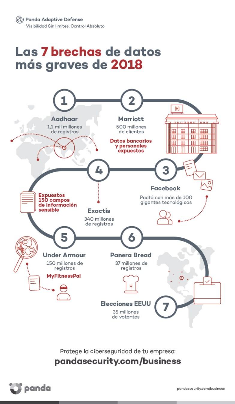 Las 7 brechas de datos más grandes de 2018