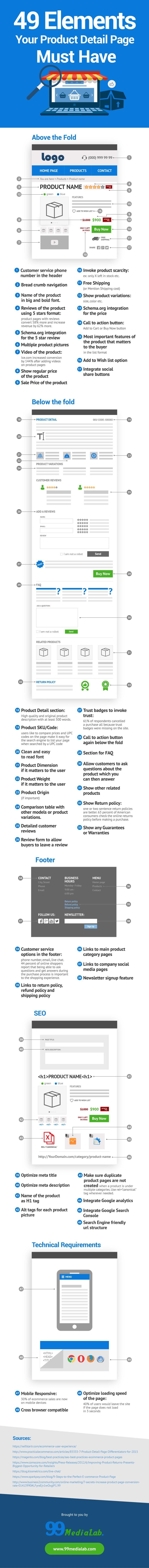 49 elementos que la página de un producto debe tener en tu tienda online