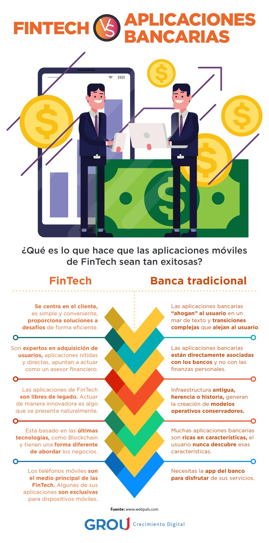 Fintech vs APPs bancarias