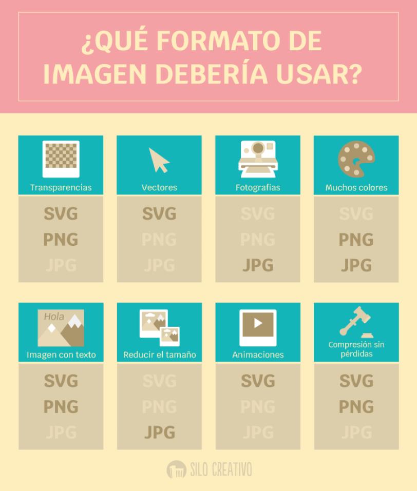 Tipo de imagen más adecuado en cada caso