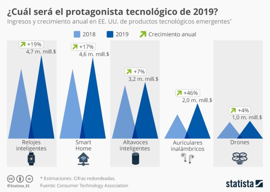 5 productos tecnológicos que siguen creciendo