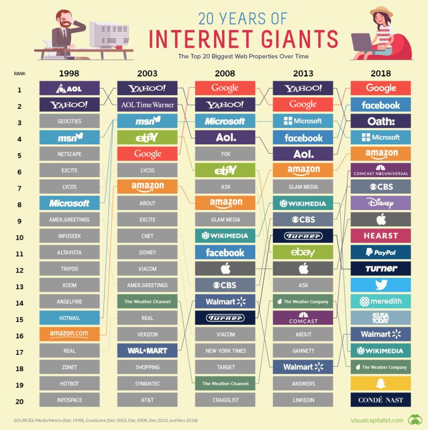 Evolución de las 20 webs más visitadas desde 1998 a 2018
