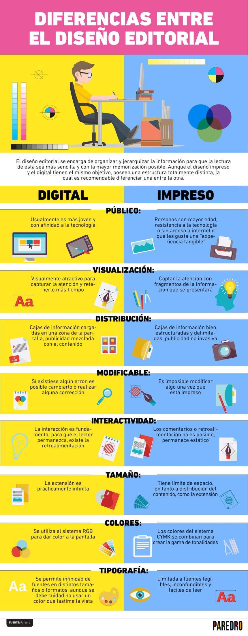 Diferencias entre diseño impreso y diseño digital