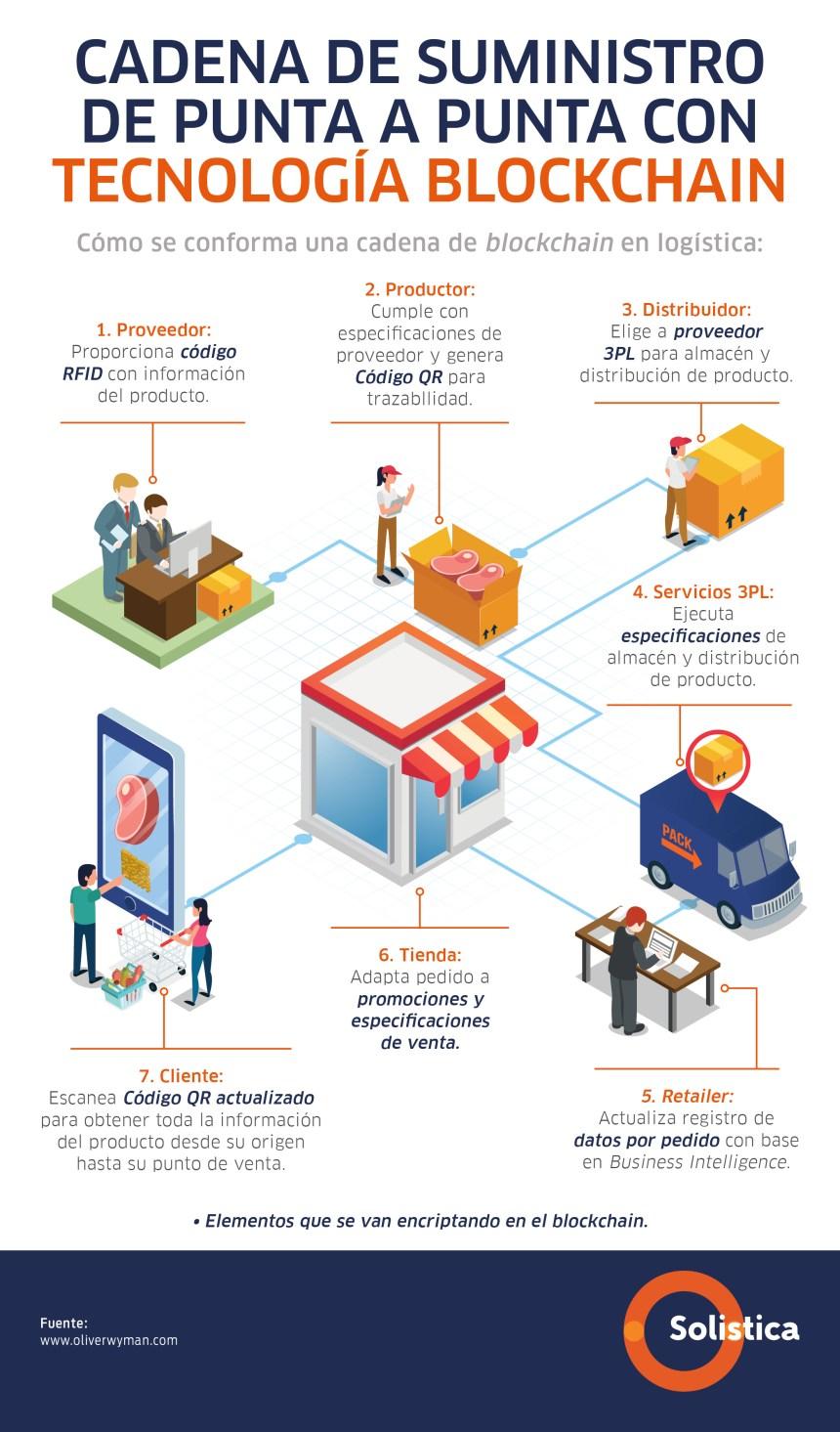 Blockchain en la cadena de suministro