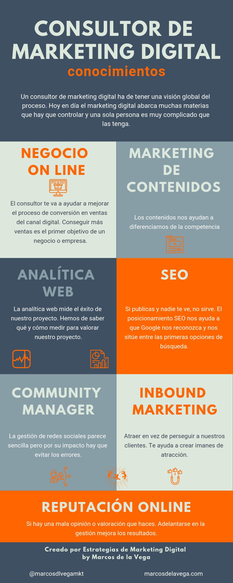 Consultor de Marketing Digital: conocimientos