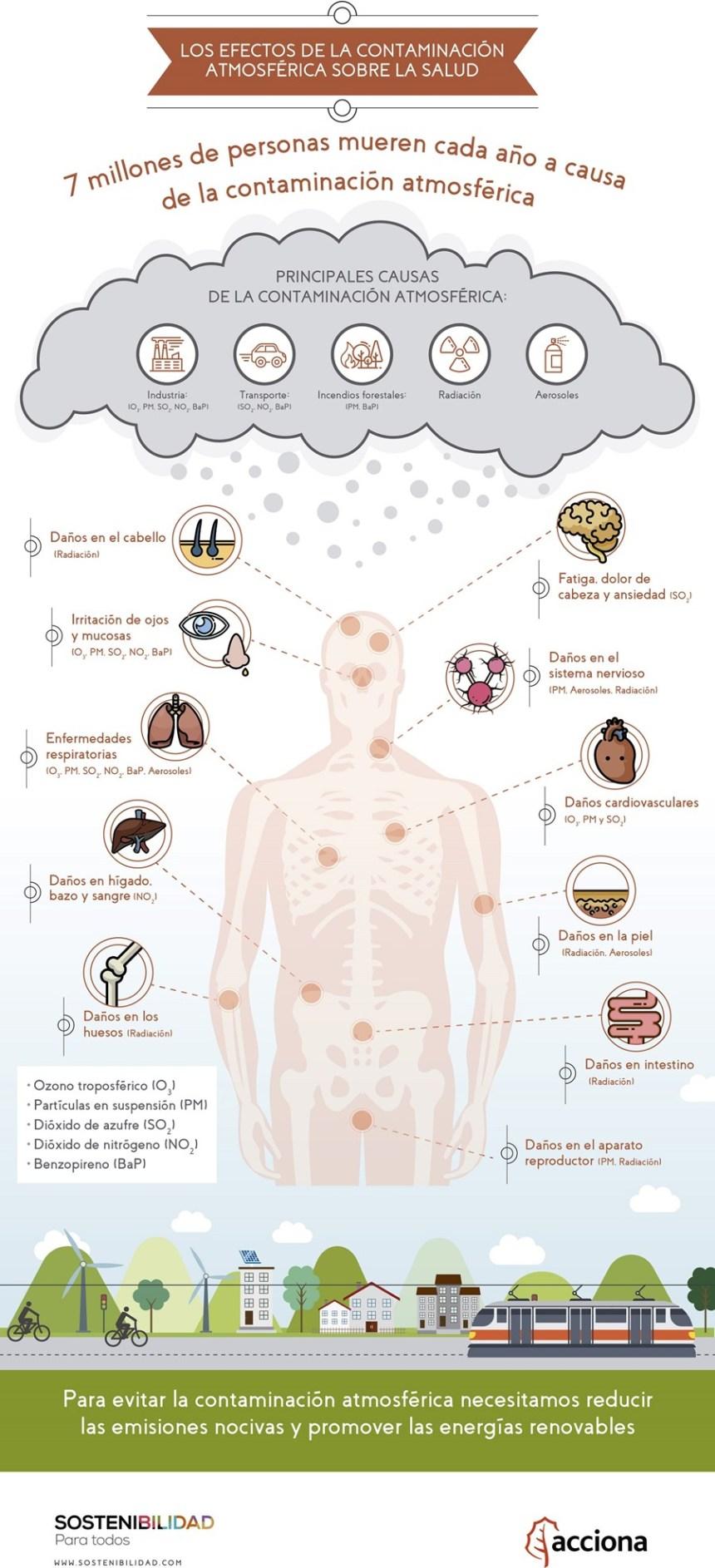 Efectos de la contaminación atmosférica sobre la salud